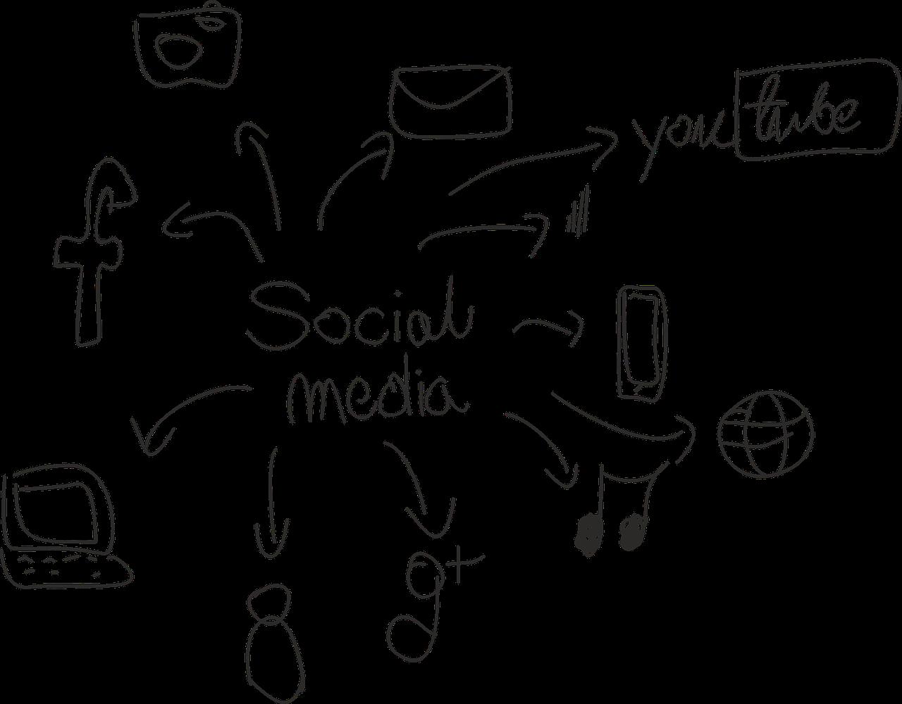 drzewo social mediów